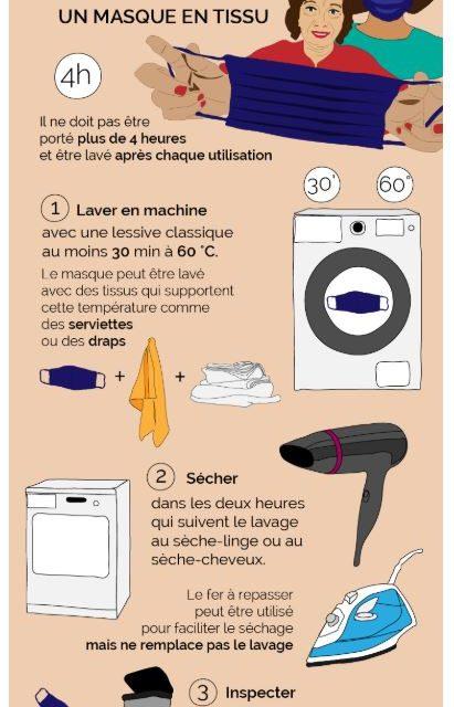Procédures de lavage des masques en tissus